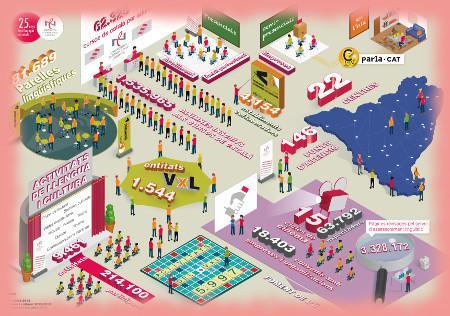 El CPNL celebra els seus 25 anys presentant una infografia i una pàgina específica