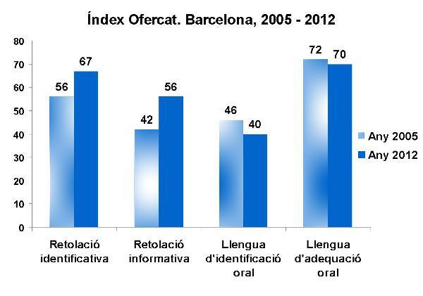 Usos lingüístics als establiments comercials de Barcelona. Ofercat 2005-2012