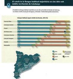 El Camp de Tarragona i el català