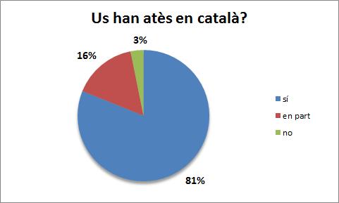 Demana-ho en català també! afavoreix l'atenció en català dels aprenents de VNG